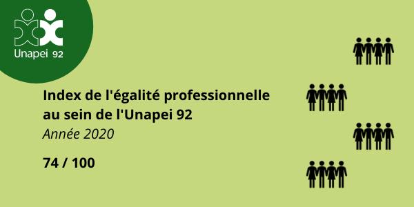 Index égalité professionnelle 2020 – Unapei 92